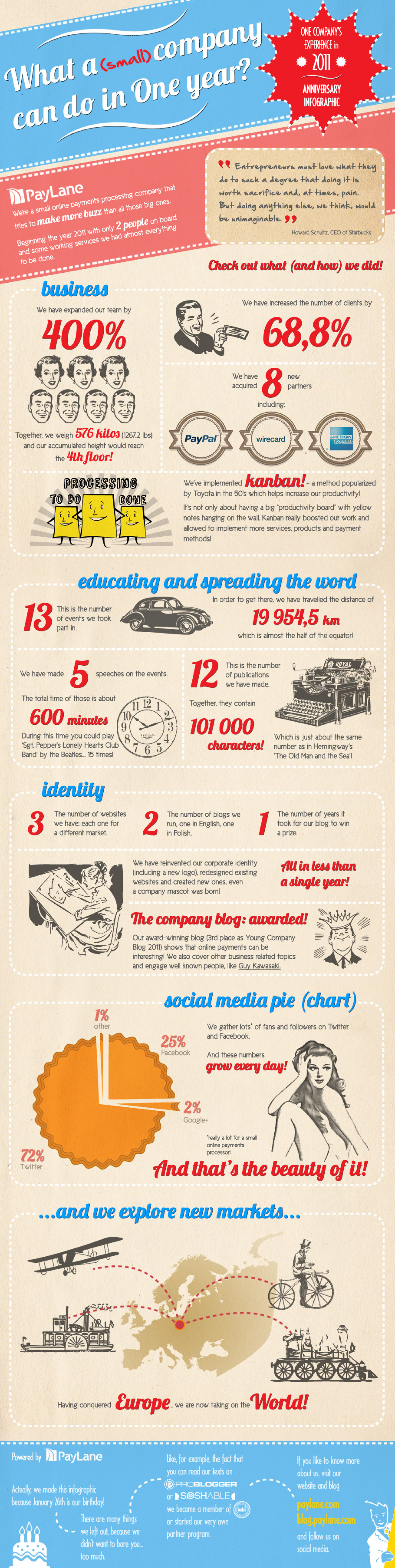 What a small company can do in one year? Infographic