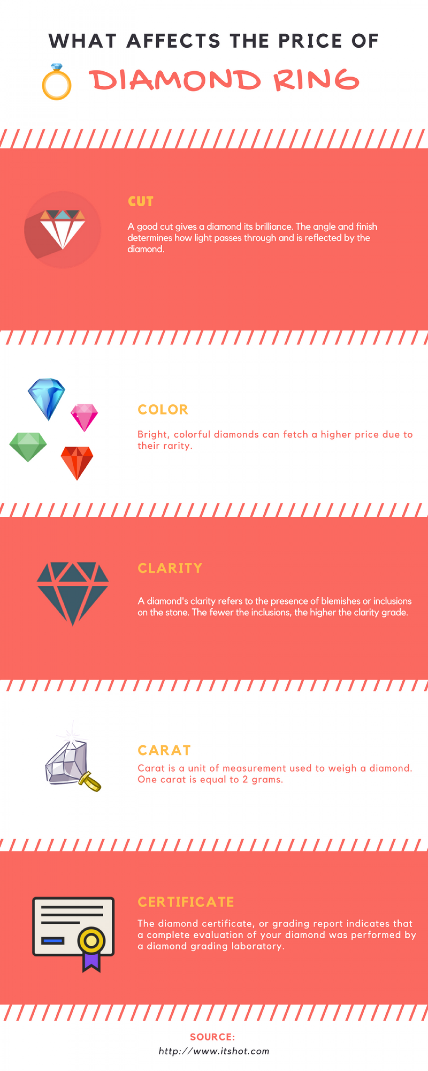 What Affects The Price of Diamond Ring Infographic