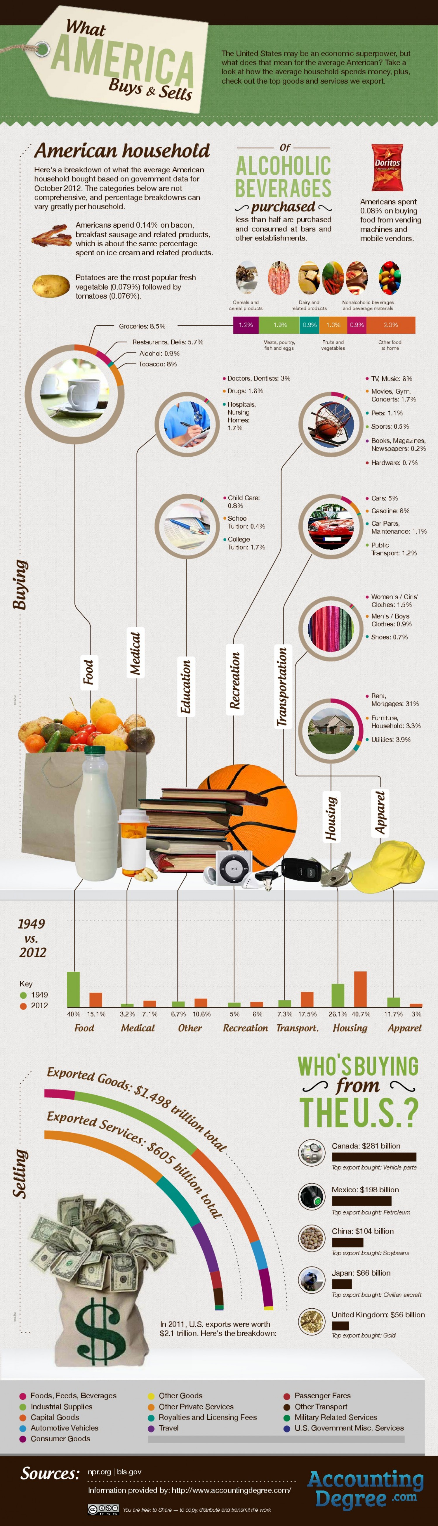 What America Buys and Sells Infographic