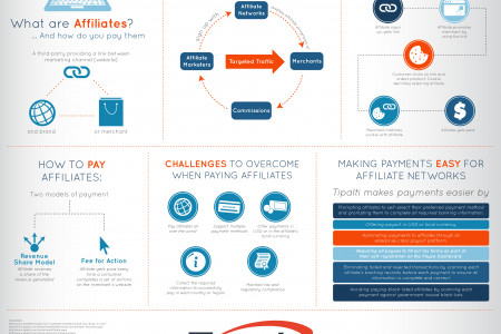 What Are Affiliates … and How Do You Pay Them? Infographic