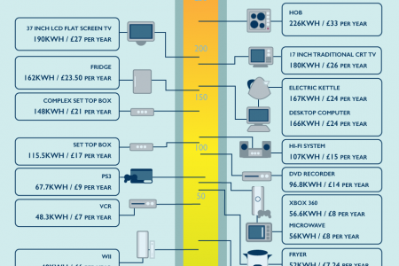 What are Appliances Costing the Planet? Infographic