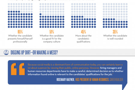 What are Employers Discovering about Candidates through Social Media? Infographic