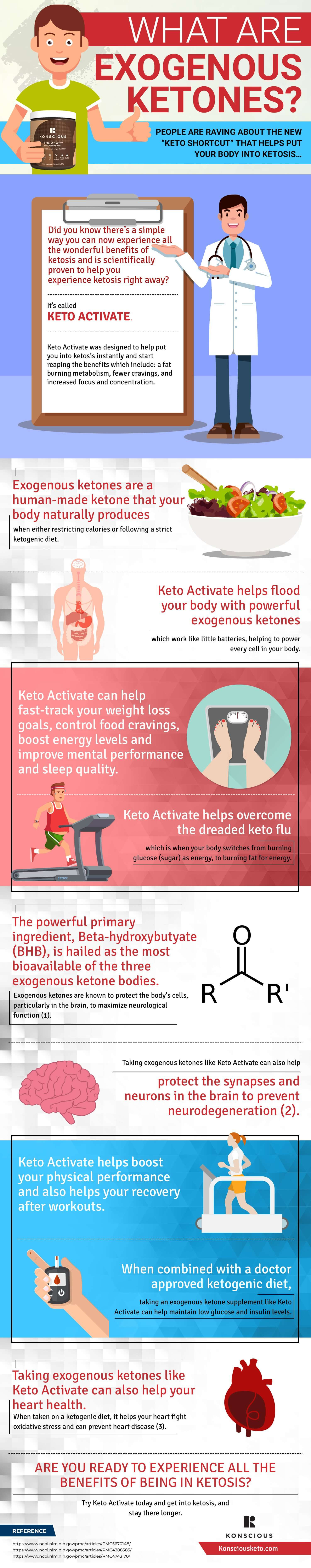 What are Exogenous Ketones? Infographic