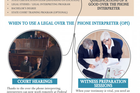 What Are Legal Over The Phone Interpreters and When Are They Needed? Infographic