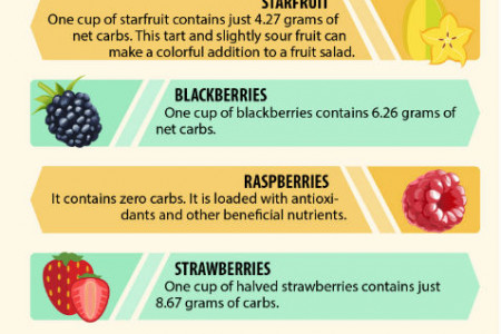 What are Low Carb Foods? – Low Carb Food List & their Health Benefits Infographic