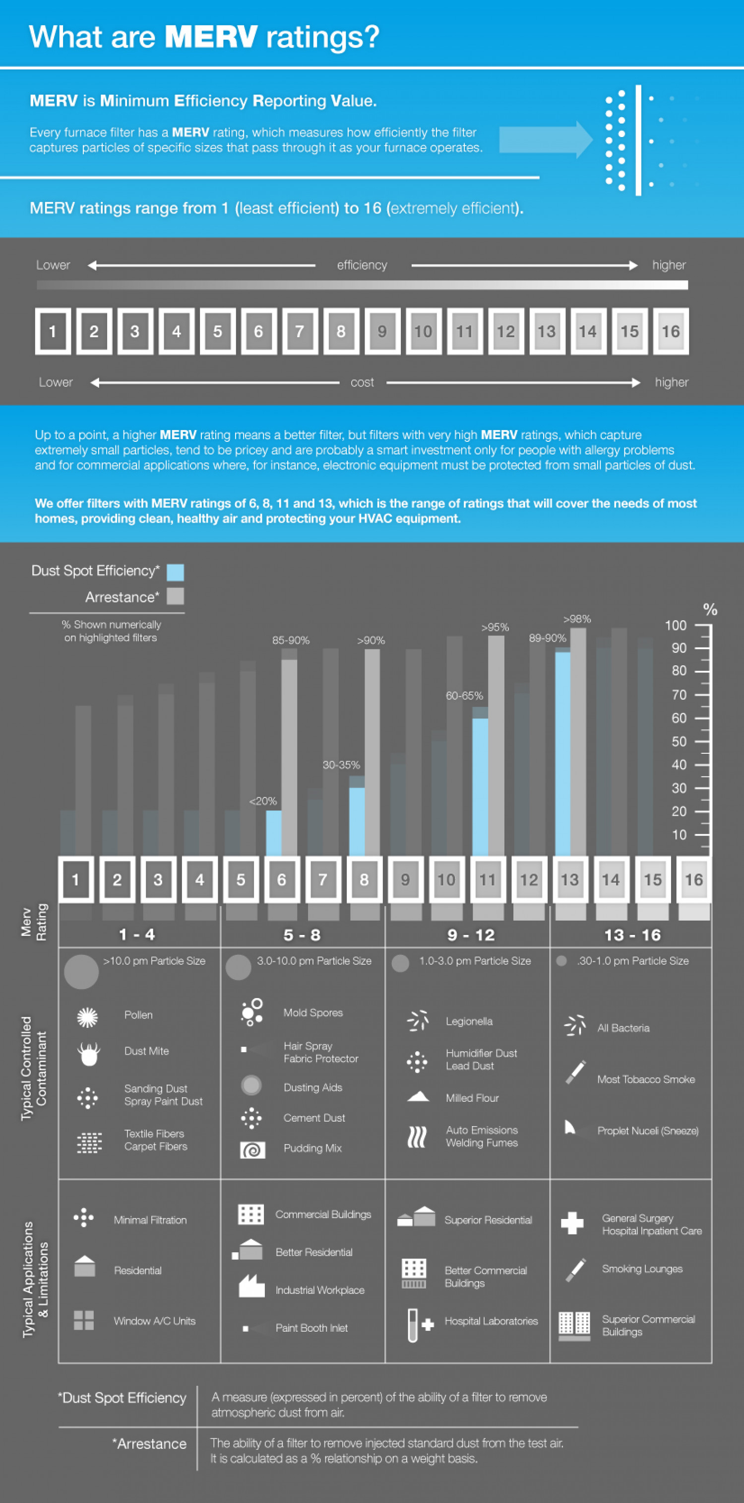 What are MERV Ratings? Infographic