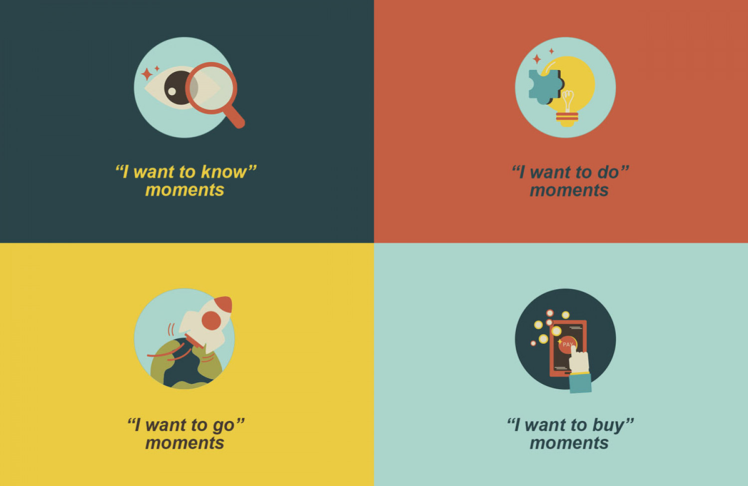 What Are Micro-Moments Infographic