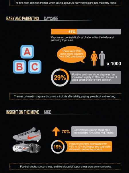 What are moms saying online? Infographic