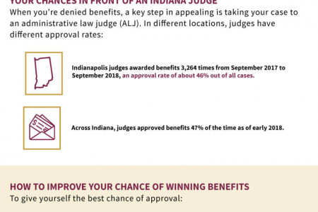 What Are My Chances of Winning SSDI Benefits  Infographic
