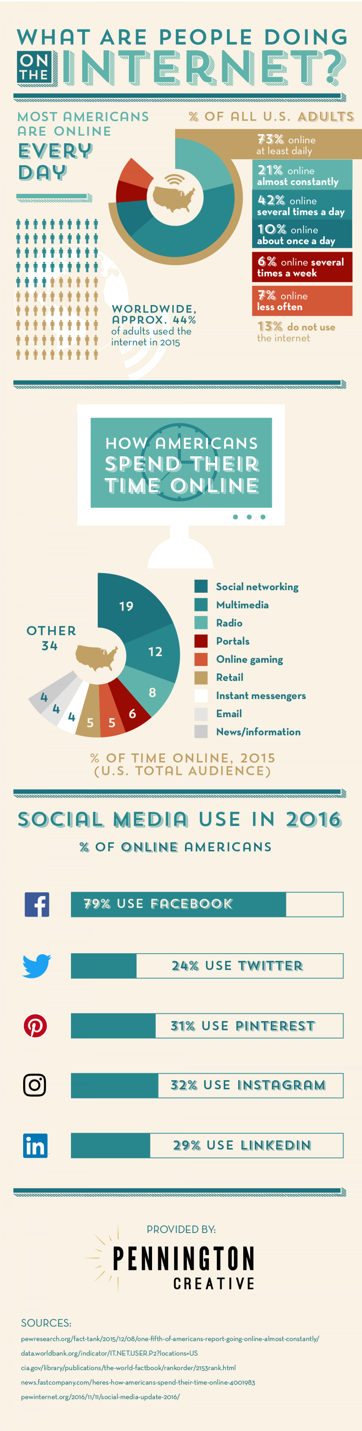 What Are People Doing On the Internet? Infographic