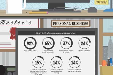 What Are People Doing Online? Infographic