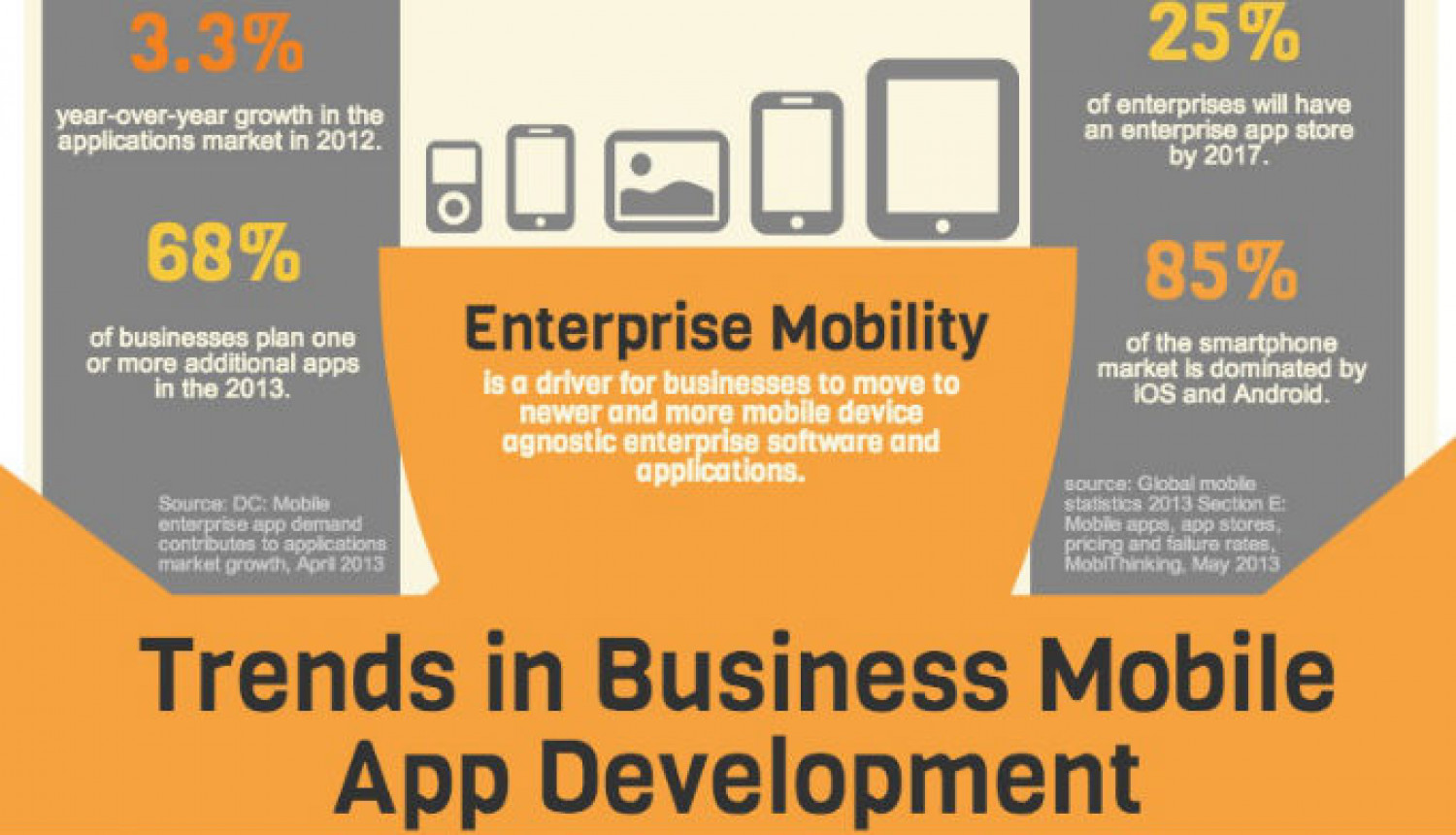 What are some innovative ideas for a mobile app Infographic