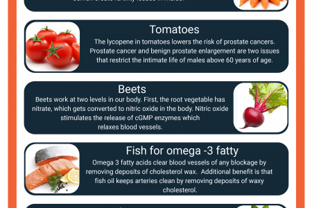 What Are The 7 Healthy Foods to Eat Every Day During Erectile Dysfunction ? Infographic