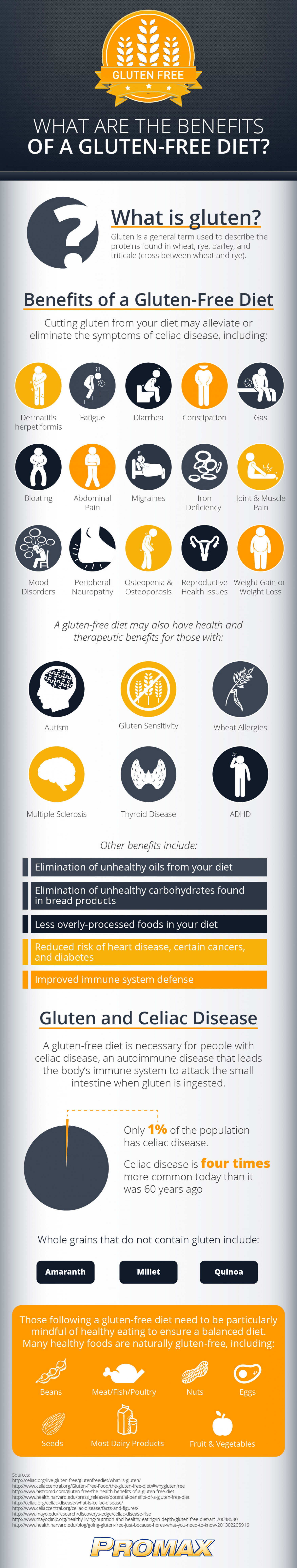 What Are the Benefits of a Gluten-Free Diet? Infographic
