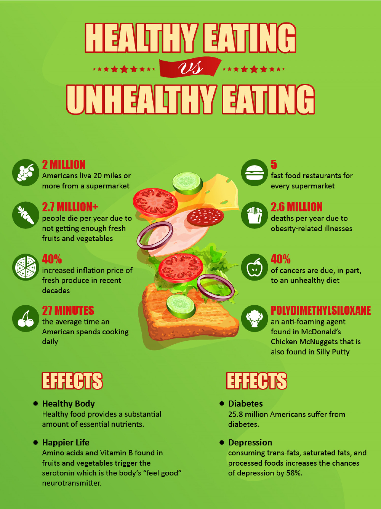 Impact Diet on Health