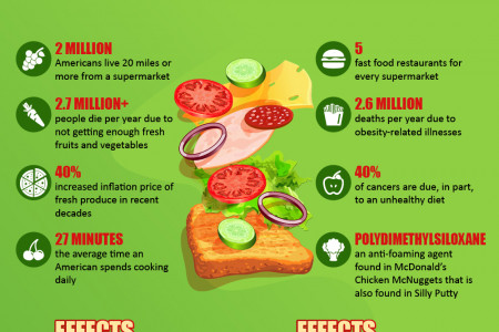 What are the benefits of eating healthy vs. eating unhealthy?  Infographic