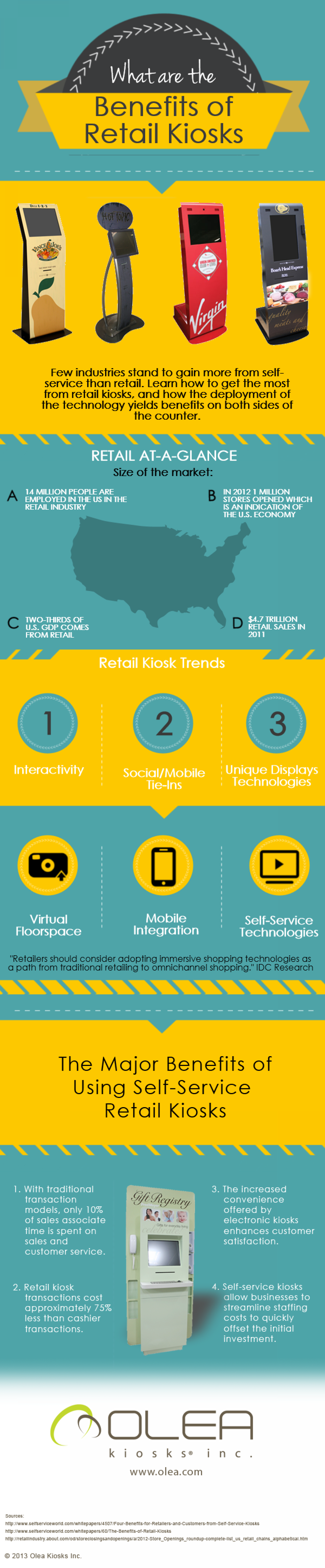 What Are The Benefits Of Retail Kiosks Infographic