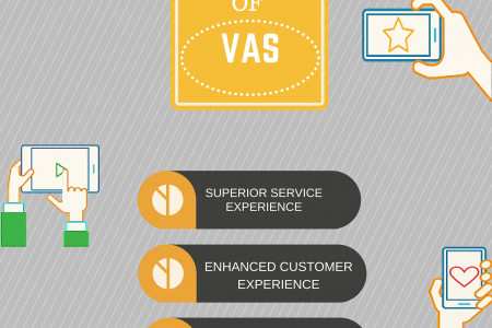What are the benefits of Value added services Infographic