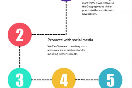 What are the best ways of increasing our blog traffic? Infographic