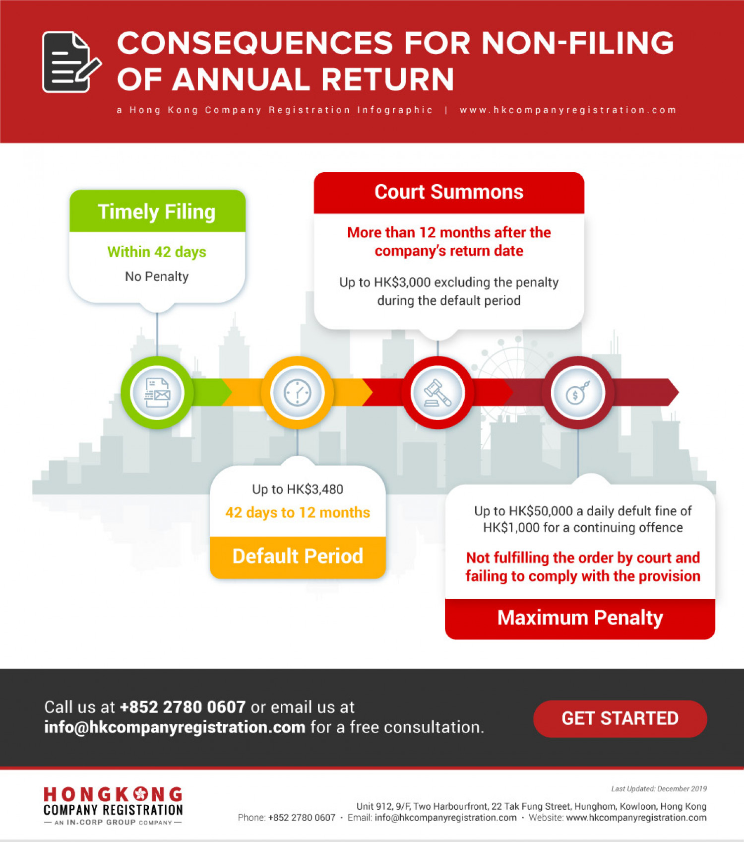 What are the consequences for non-filing of annual return in Hong Kong? Infographic