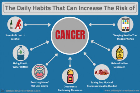 What Are The Daily Habits That Can Increase The Risk of Cancer? Infographic