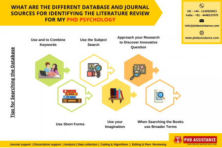 What are the Different Database and Journal Sources for Identifying the Literature Review for my PhD Psychology? - Phdassistance.com Infographic