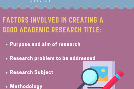 What are the different types of research titles? Infographic