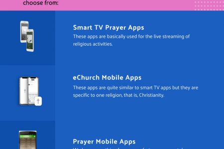What are the Features of Online Prayer Platforms? Infographic