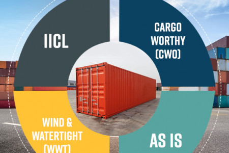 What are The Grades Of Shipping Containers & How Are They Ascertained? Infographic