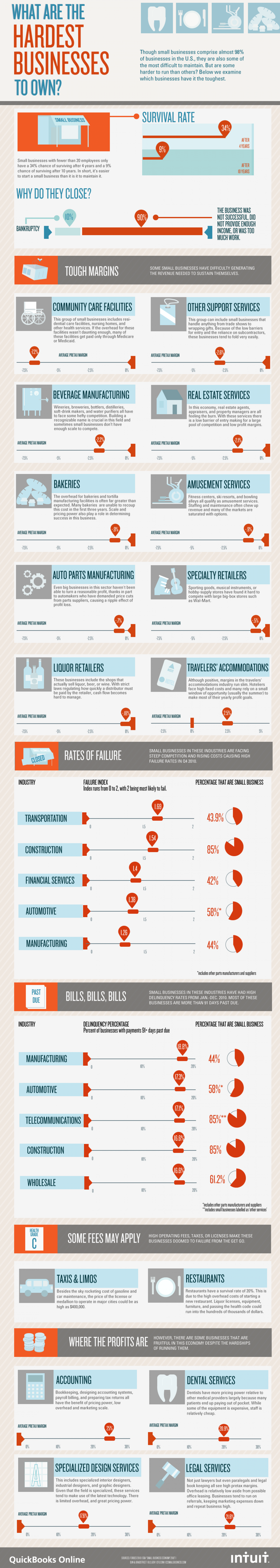 What Are The Hardest Businesses To Own?  Infographic