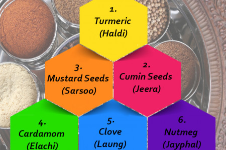What are the Indian spices used in kitchen almost daily?  Infographic