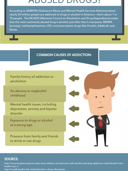 What Are The Most Commonly Used and Abused Drugs | Better Hope Addiction Recovery Infographic