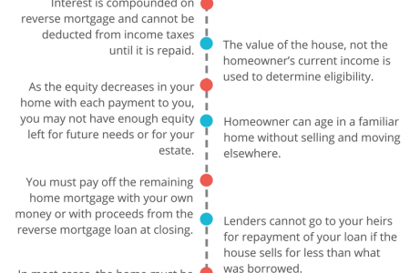 What Are the pros and cons of a reverse mortgage Infographic