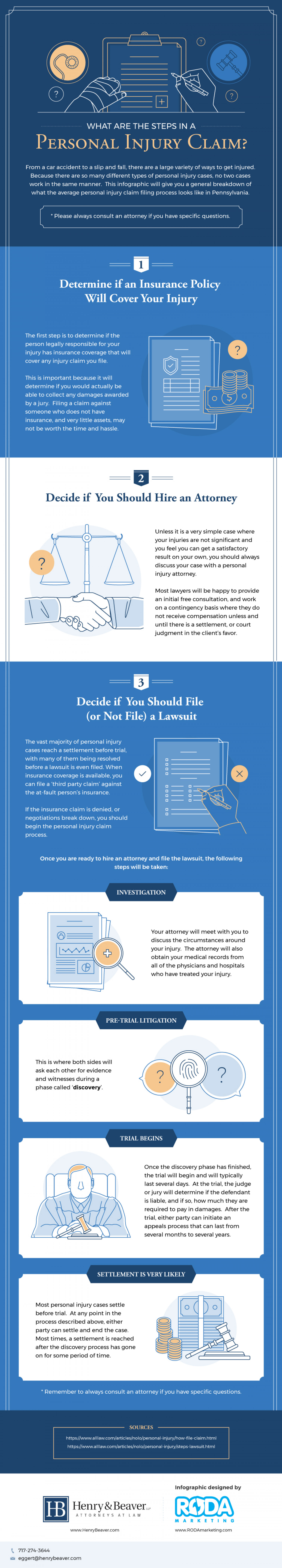 What Are The Steps In A Personal Injury Claim Infographic