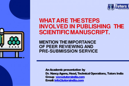 What are the steps involved in publishing the scientific manuscript? Infographic