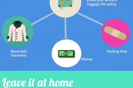 What are the things to carry while Travelling? Infographic