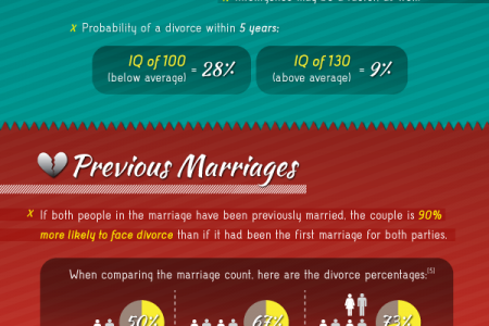 What Are Your Chances of Getting Divorced? Infographic