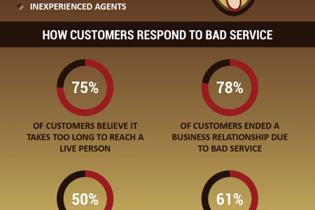 What Bad Customer Service Is Costing Your Business? Infographic