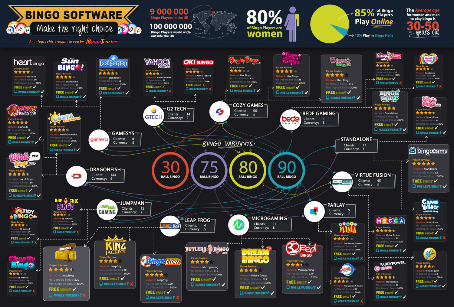 What Bingo Games Use The Same Software? Infographic