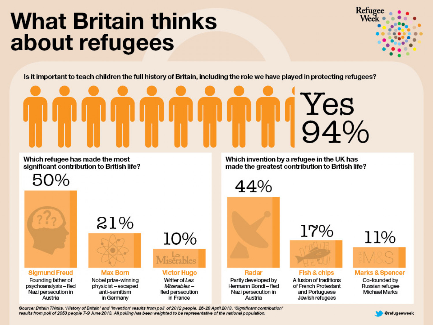 What Britain thinks about refugees Infographic