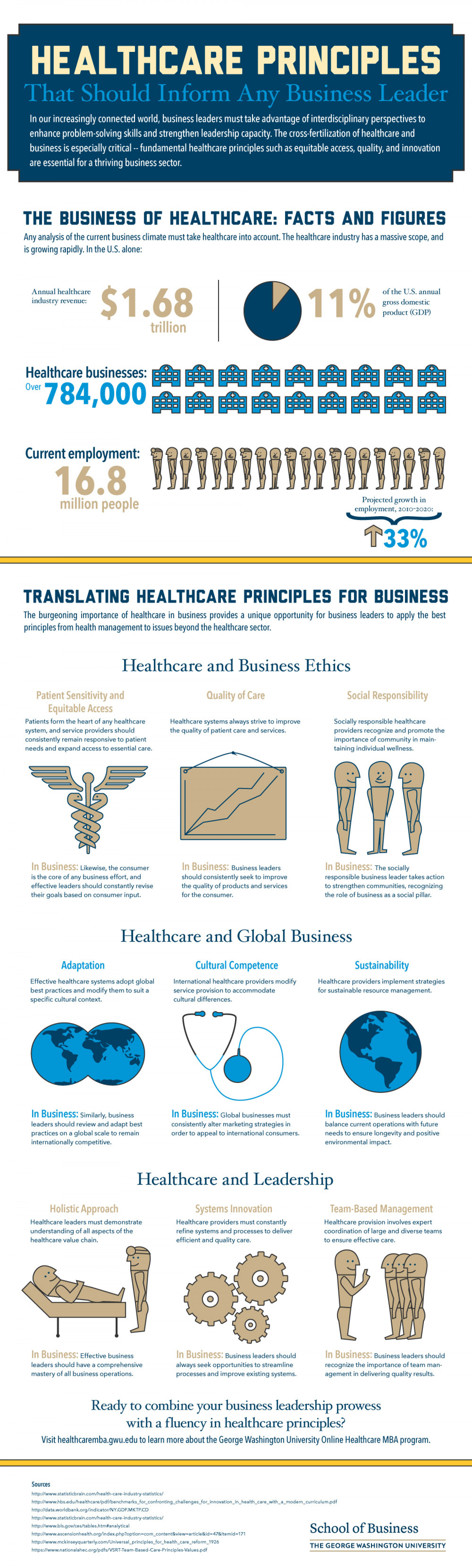 What Businesses Can Lean From Healthcare Infographic
