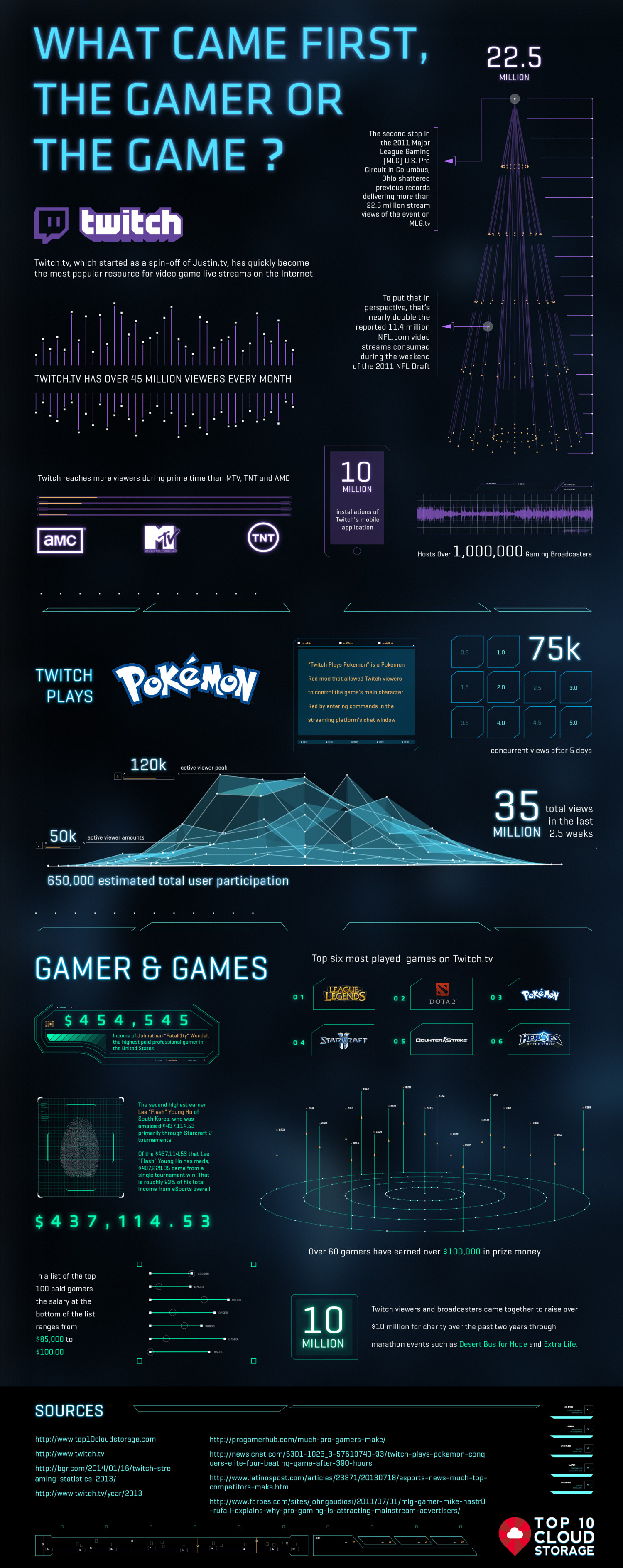 What Came First, The Gamer Or The Game? Infographic