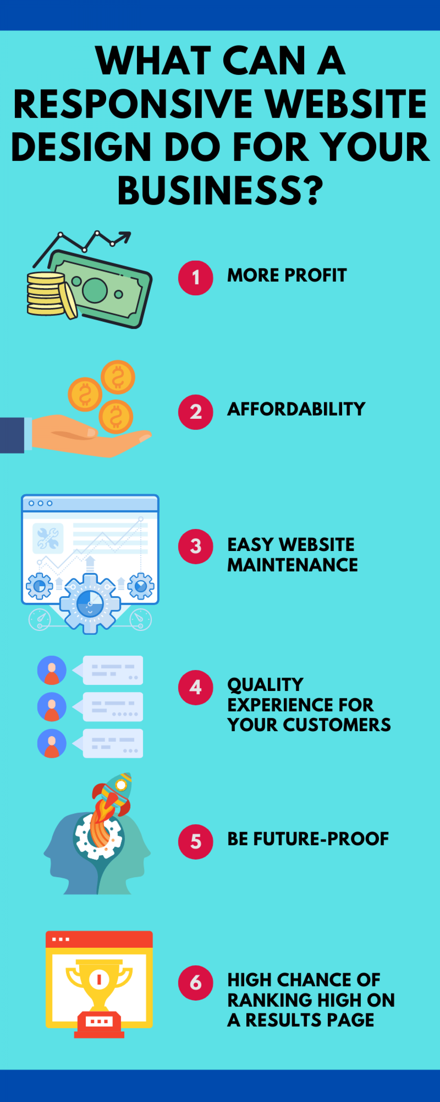 What Can A Responsive Website Design Do For Your Business? Infographic