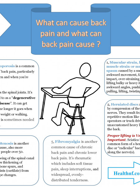What can cause back pain and what can back pain cause ? Infographic