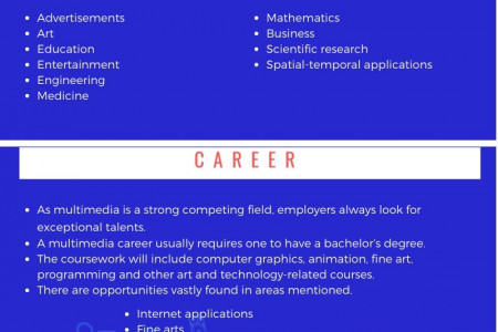What Can I Do With A Multimedia Design Degree Program? Infographic