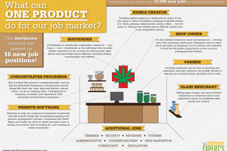 What Can One Product Do For Our Job Market? Infographic