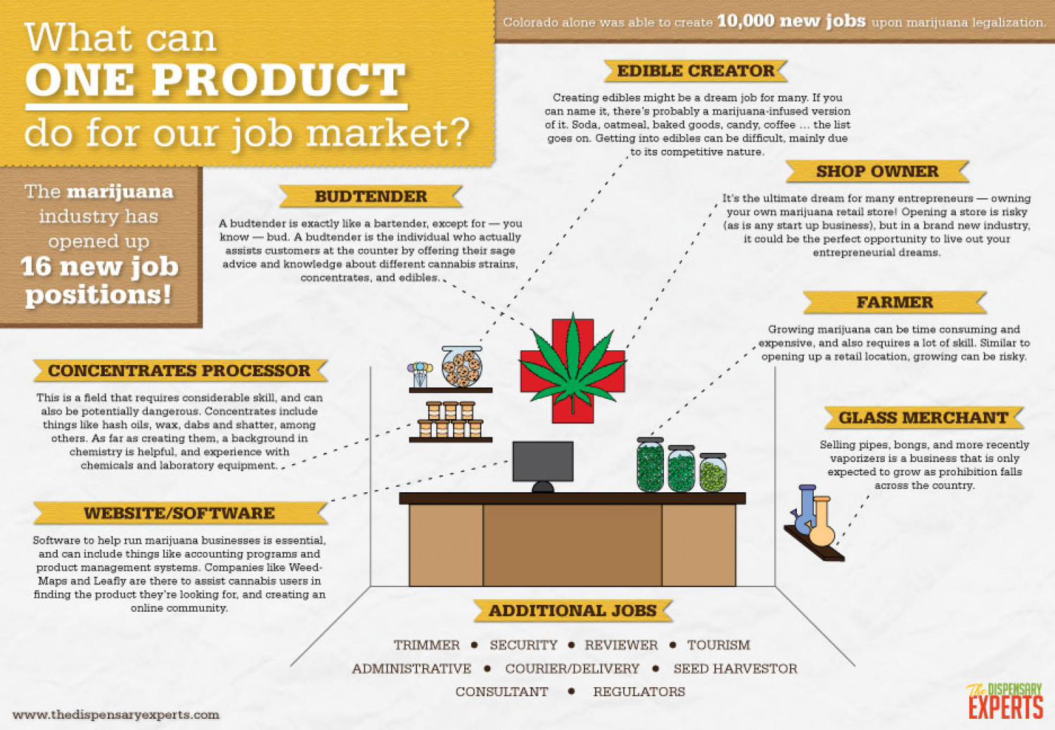 What can the Marijuana Industry Do for Our Job Market? Infographic