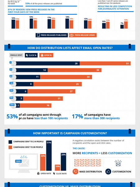 What can we learn from 50,000 press releases? Infographic