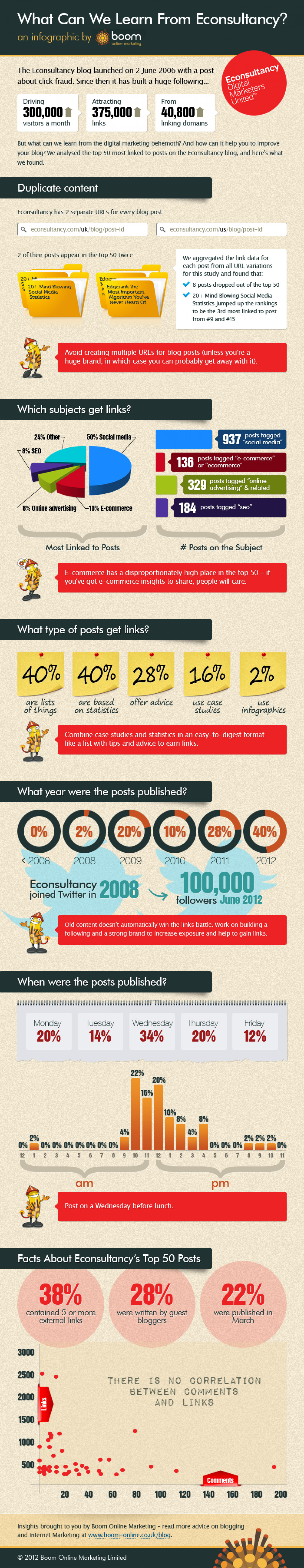 What can we learn from Econsultancy? Infographic