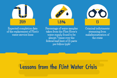 What can we learn from the Flint Water Crisis? [Visual asset] Infographic